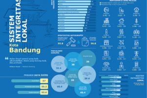 scale-750x750 Bandung