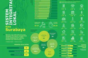 scale-750x750 surabaya