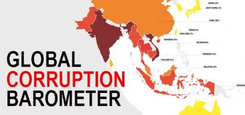 Global Corruption Barometer